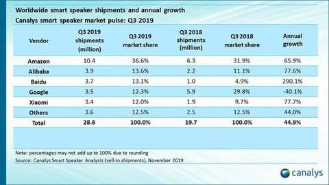 2019年Q3季度全球智能音箱排名,阿里位列全球第二,中国第一