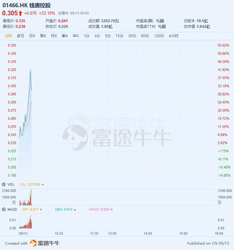此前闪崩蒸发14亿,钱唐控股两日暴涨超100%