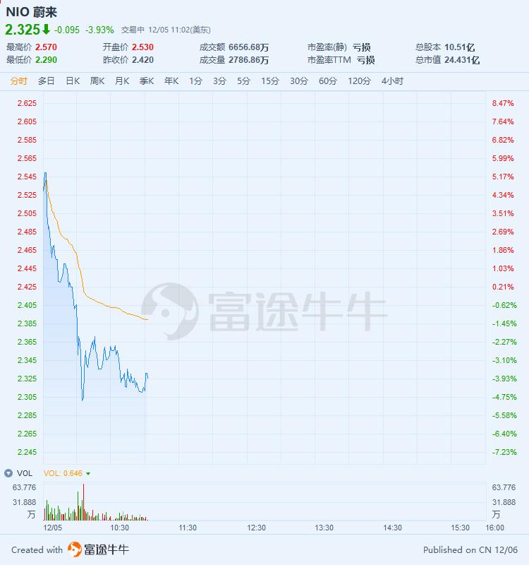 蔚来盘中转跌至4%,此前股价一度涨超5%