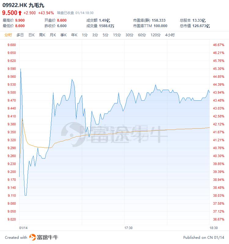 富途暗盘九毛九大涨44%,成交额近1.5亿火过阿里