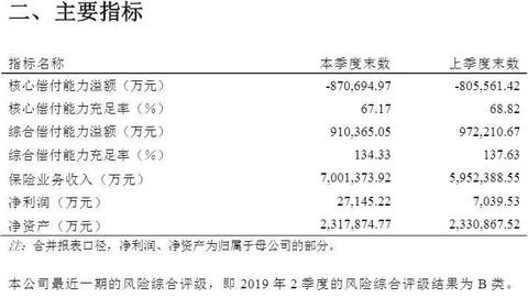 前海人寿三季度保险业务收入700.14亿 宝能、万科均为联营企业