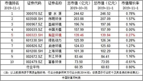 瀚蓝环境:南海控股增持股份达总股份的0.13%