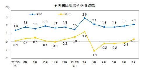 """7月CPI涨幅重返""""2时代"""