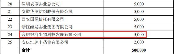 安徽蚌投集团原董事长受贿被判12年 200万赃款投资徽商银行原始股