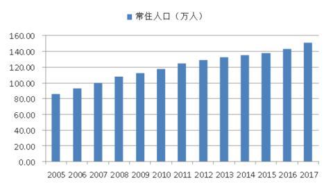 连云港市常驻人口_北京常驻人口数