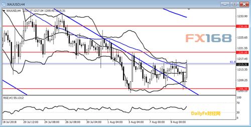 美元突破瓶颈强势爆发!Dailyfx:欧元、美元、黄金下周技术前瞻