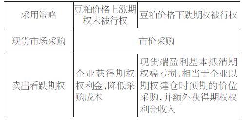 豆粕期权在企业采购成本管理中的应用