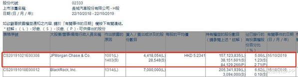 小摩增持长城汽车441.81万股 每股作价5.23港元