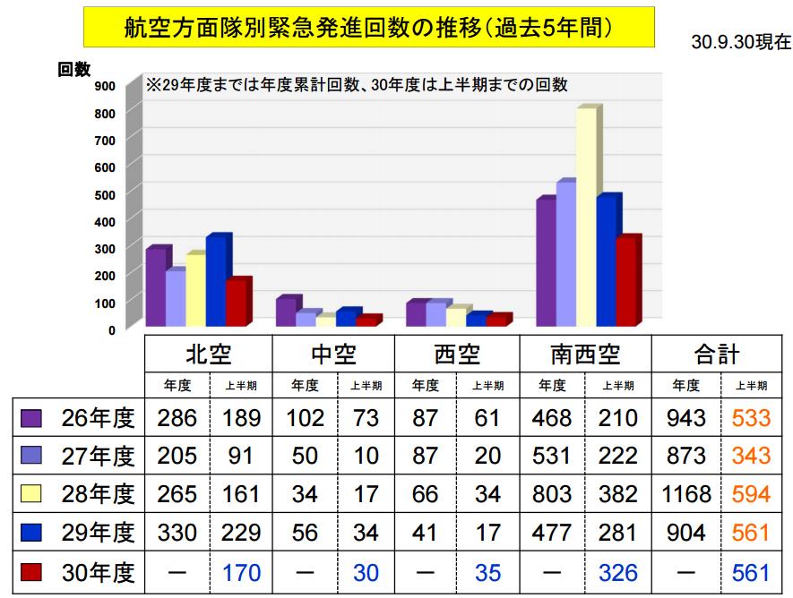 日战机半年紧急升空561次 针对中国次数增加