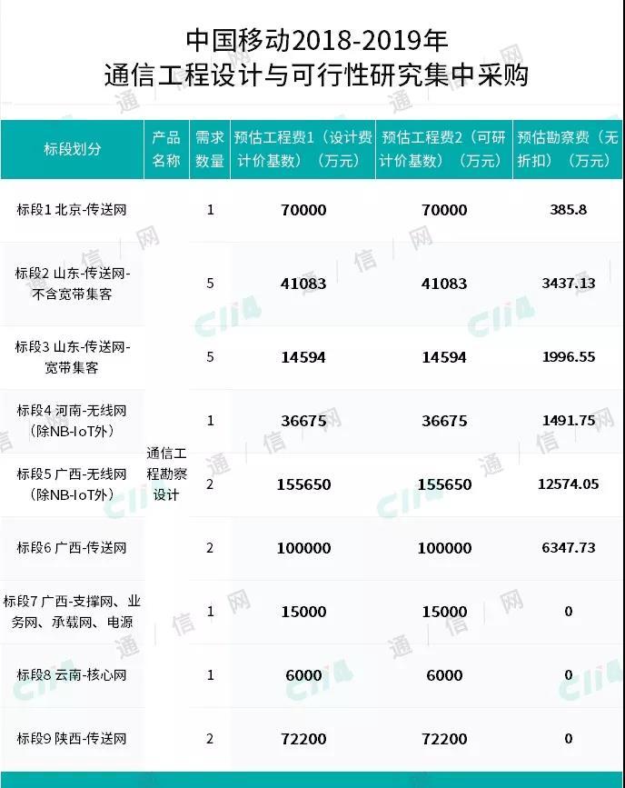 中国移动通信工程设计第一大标进行第三批补采,总预算达51.12亿