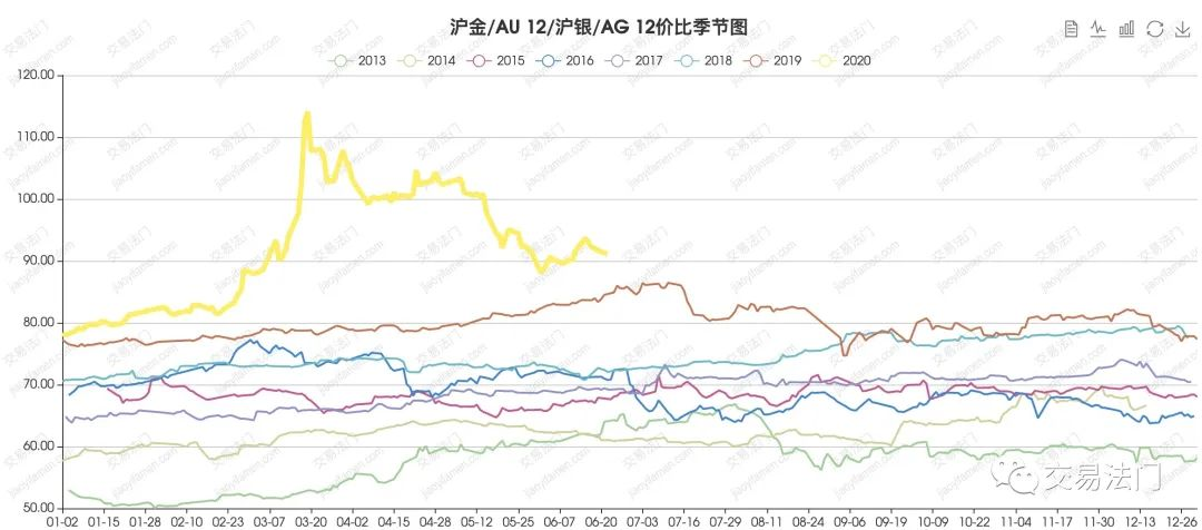 买黄金还是白银?未来市场有多少增长空间? 银