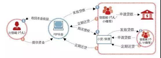 中国P2P平台线上线下模式运作流程 资料来源:罗兰贝格咨询 如是金融研究院