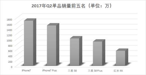 小米手机利润率不超5%有多惨?更多是向资本市场喊话
