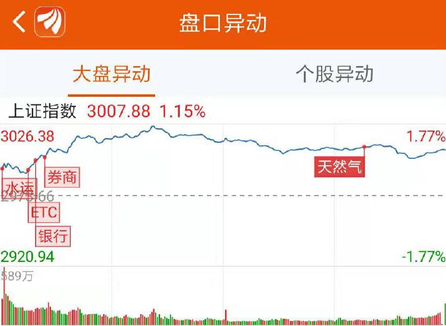 龙虎榜:机构+游资豪买5.2亿 这