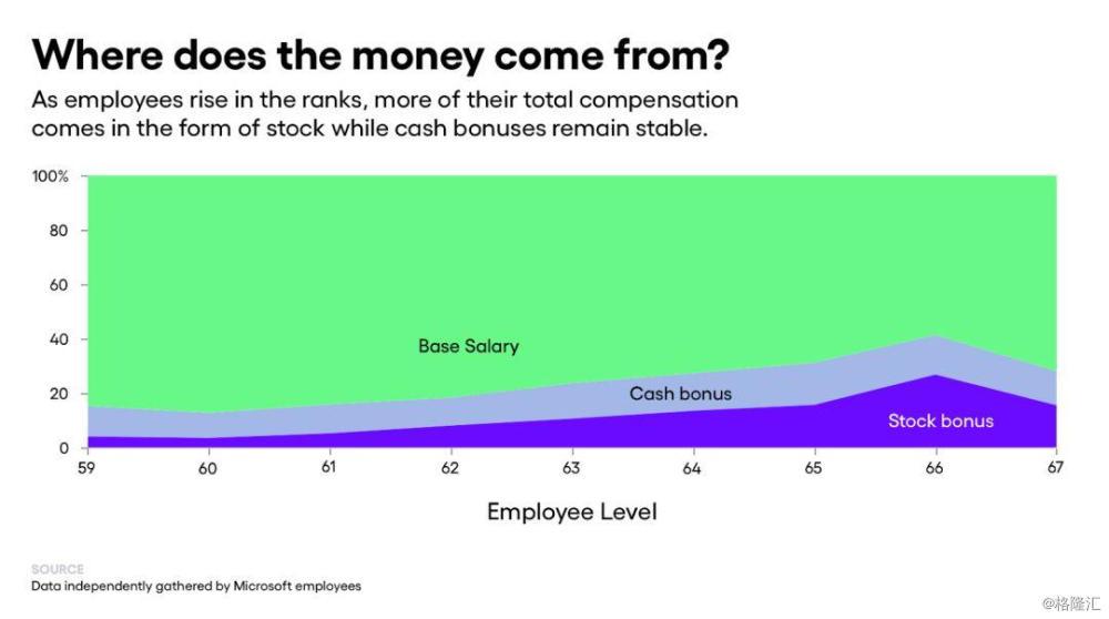 400名微软员工曝光薪资:4万美元到32万美元不等