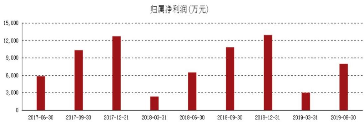 防骗网 - 云南自曝家丑通报省属企业 铁腕整治加强国资监管
