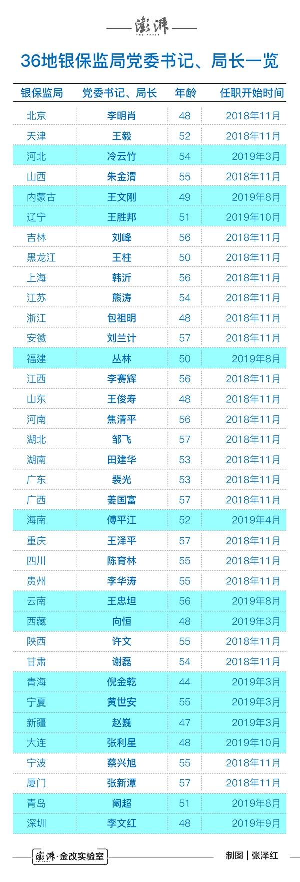 今年有13省市银保监局局长变动 3人转非领导职务|青海|宁夏