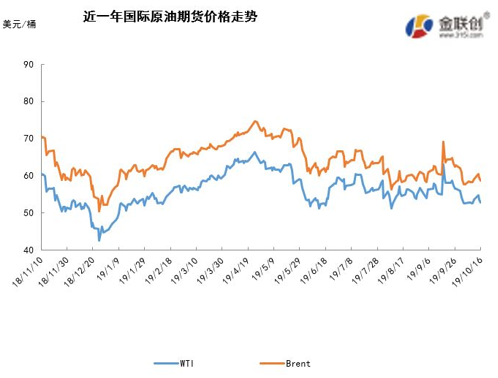 原油市场周报:市场利空压力仍存 国际油价宽幅震荡