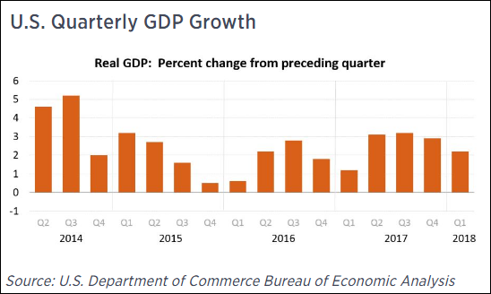 长沙2021第二季度gdp_2021年一季度GDP发布 实现30年增长最高,3点因素至关重要
