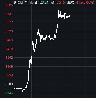 比特币涨破8500美元关口 区块链多只个股涨停