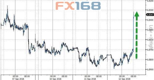 (美元兑人民币走势图,来源:Zerohedge、FX168财经网)