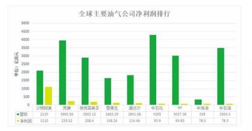 沙特土豪身价比上海gdp高_数字经济GDP占比超60 ,国际数字之都上海定5年指标