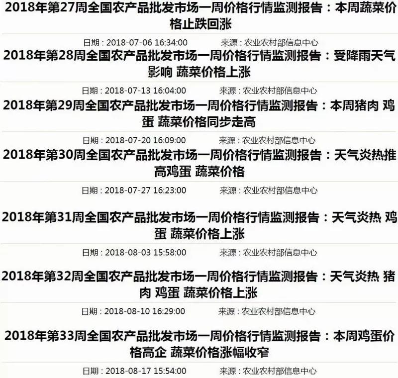 寿光香菜39.90元/斤,全国菜价都在涨! 真正原因是什么?