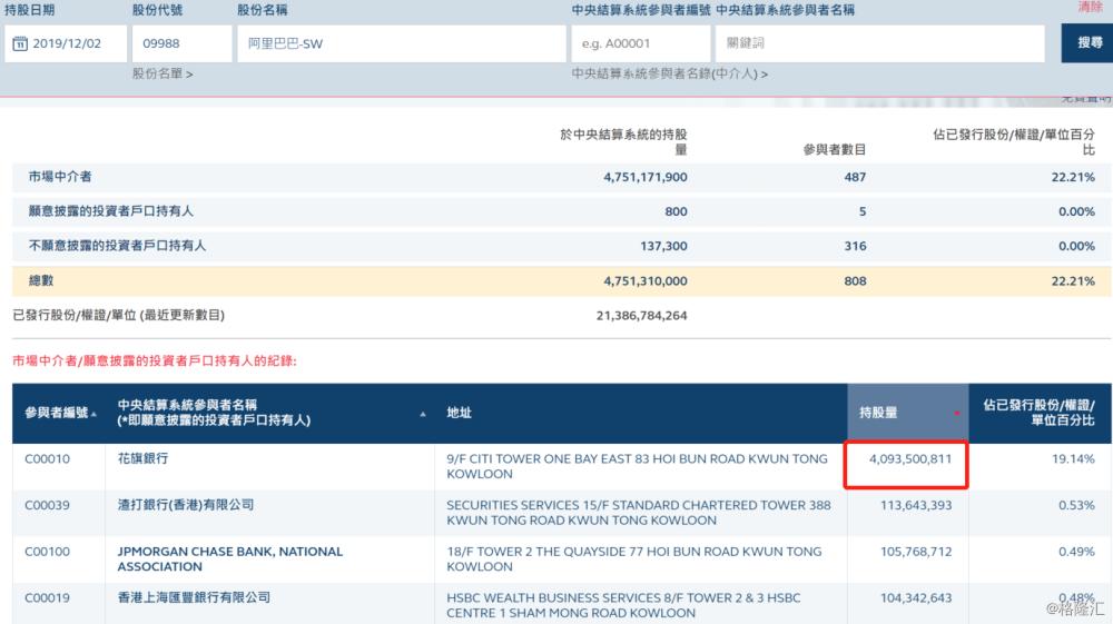 阿里巴巴(9988.HK)跌1.48%至192.