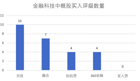 乐信获交银国际买入评级 10大投行加持股价涨5.71%