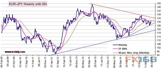 (欧元/日元周线图 来源:Kshitij、FX168财经网)