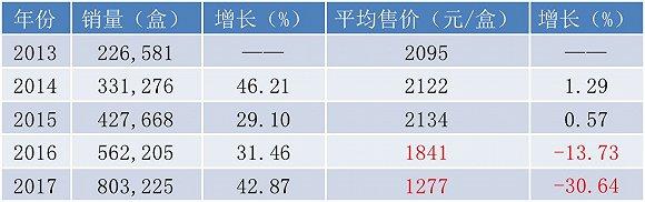 近五年埃克替尼的平均售价情况 资料来源:公司招股书、年报、界面新闻研究部