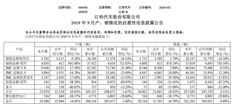 江铃汽车9月产销双升,福特品牌SUV上涨超674%