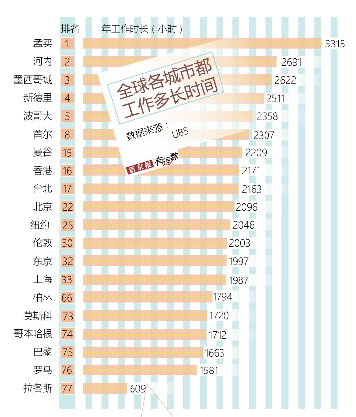 上海人一年比北京人少工作109小时 近四成北京人带薪休假没落实