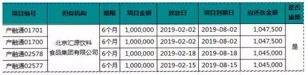 ▲汇源四家公司逾期情况,由工场微金披露。