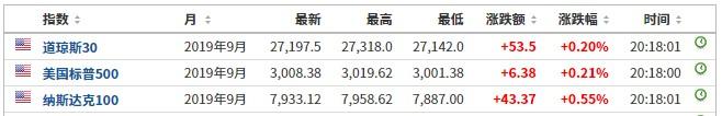 美股前瞻   美股三大期指普涨 百威英博(BUD.US)盘前涨2.52%