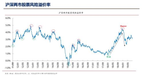 国金证券李立峰:当前上证50估值仅为9.84倍