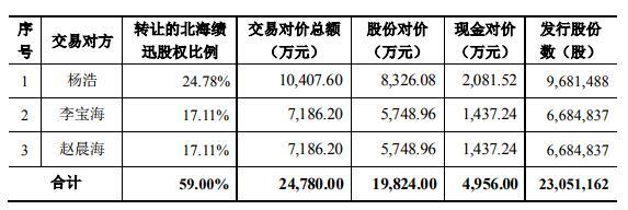 武汉科技 鼎龙股份拟2.48亿元收购北海绩迅59%股权