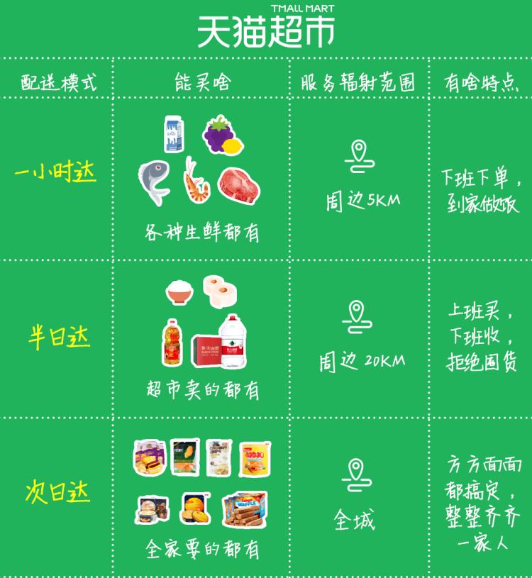 天猫超市扩展线下布局:分品类提供1小时达到次日达不同时效服务