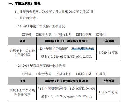 爱迪尔2019年前三季度净利约6247万元至7054万元