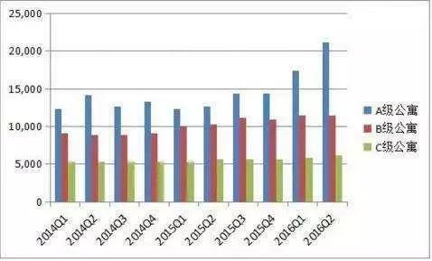 ▲2014年~2016年越南公寓价格