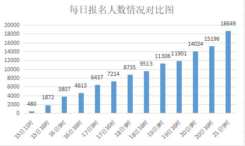 2020国考报名统计:河北报考人数将突破2万,最高竞争比409:1