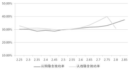 期权隐含波动率大幅上涨