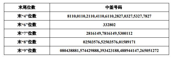 072542岩土转债中签号出炉 128037岩土发债中签号522966个
