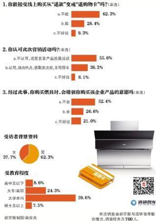 超六成受访者 不接受华帝退购物卡的退款方式