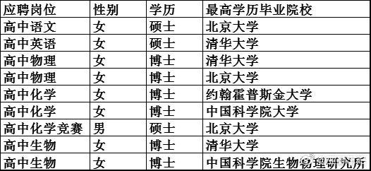 中学超豪华教师名单刷屏!9个新招教师全是顶尖名校硕博