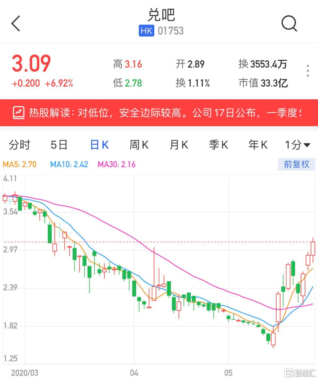 港股异动   兑吧(1753.HK)多日上涨 现涨幅逼近7%
