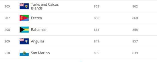 圣马力诺排名倒数第一
