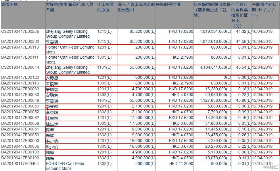 浙江吉利控股集团增持吉利汽车(00175.HK)5503万股 或来源于董事及高管持股