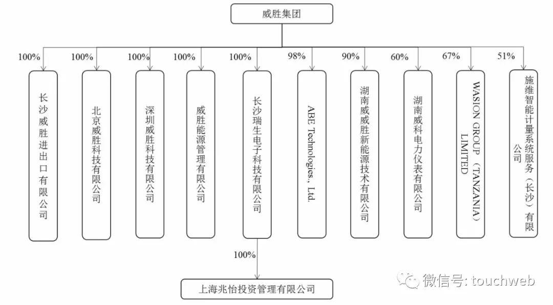 威胜信息上市:募资近7亿 成湖南科创板第一股