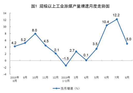 统计局:8月煤炭进口有所加快,天然气生产平稳